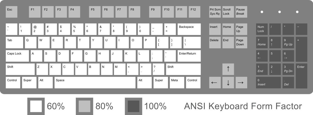 ANSI Keyboard Layout Diagram with Common Form Factors